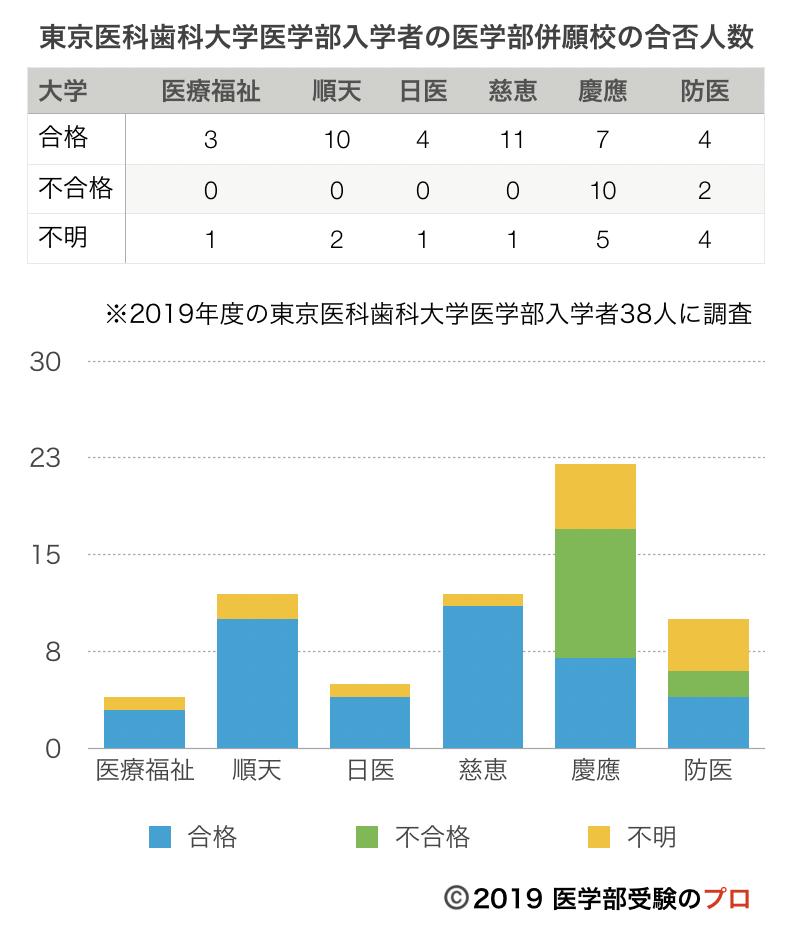 2019年度の東京医科歯科大学医学部入学者38人に聞いた医学部併願校およびその合否